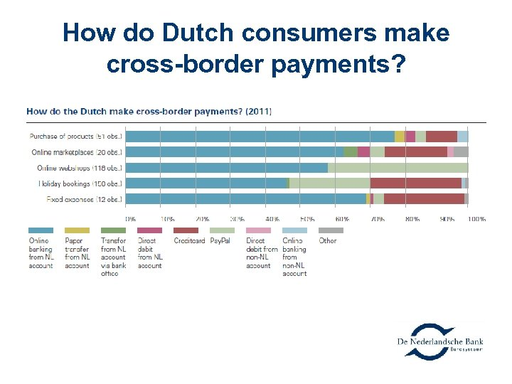 How do Dutch consumers make cross-border payments?