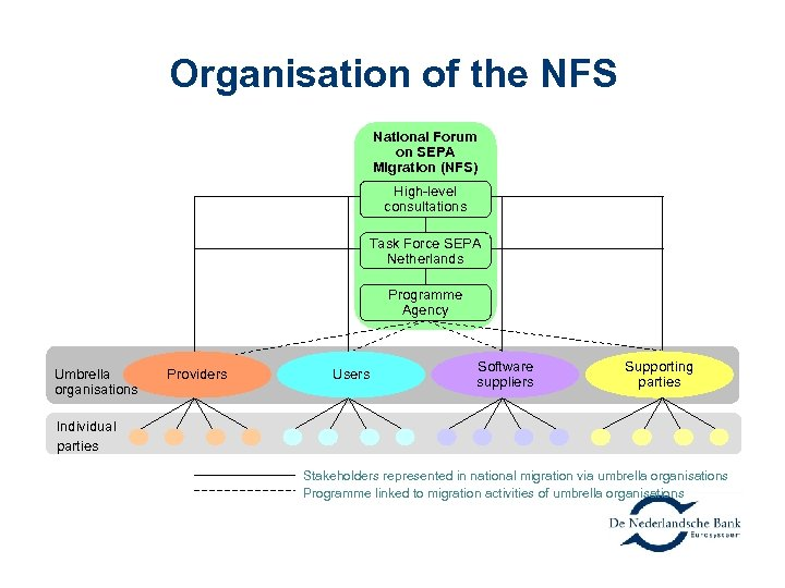 Organisation of the NFS National Forum on SEPA Migration (NFS) High-level consultations Task Force