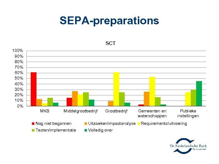 SEPA-preparations SCT 100% 90% 80% 70% 60% 50% 40% 30% 20% 10% 0% MKB