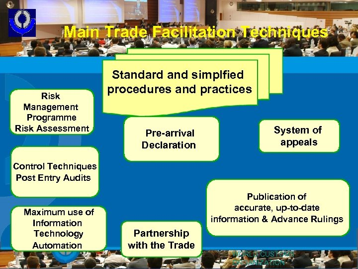Main Trade Facilitation Techniques Risk Management Programme Risk Assessment Standard and simplfied procedures and