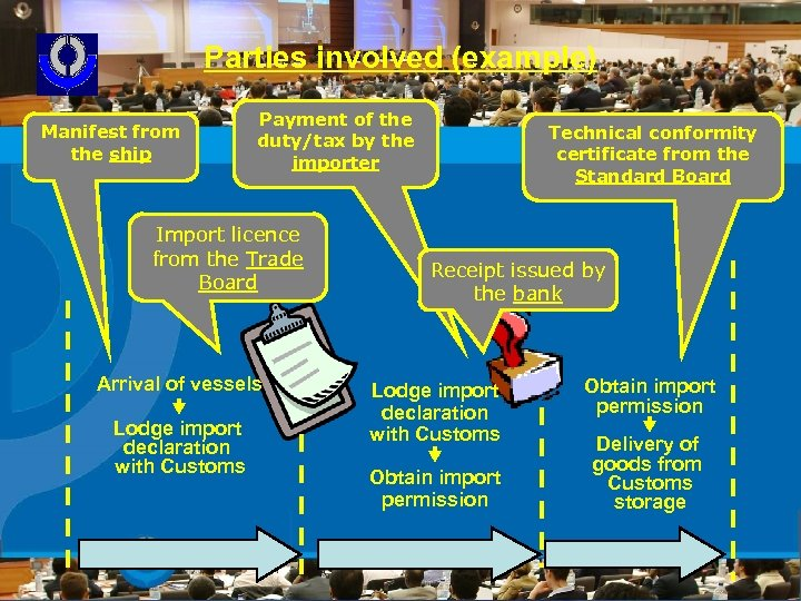 Parties involved (example) Manifest from the ship Payment of the duty/tax by the importer