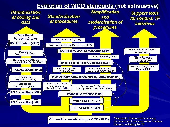 Evolution of WCO standards (not exhaustive) Harmonization of coding and data Data Model Version