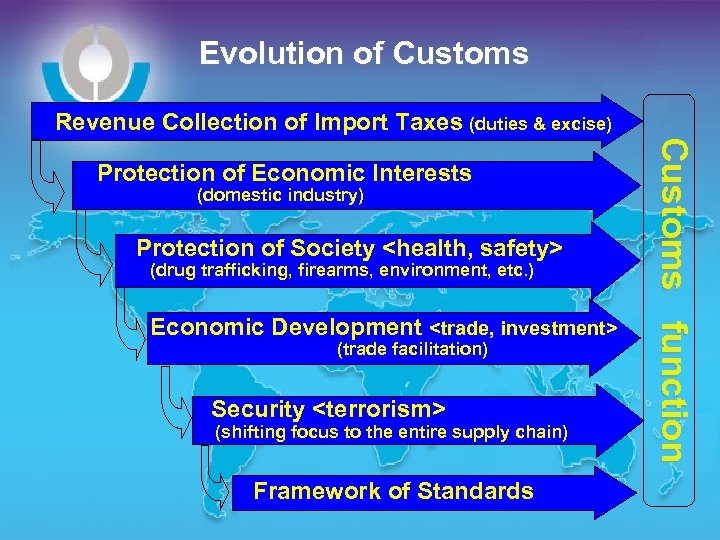Evolution of Customs Revenue Collection of Import Taxes (duties & excise) Protection of Society