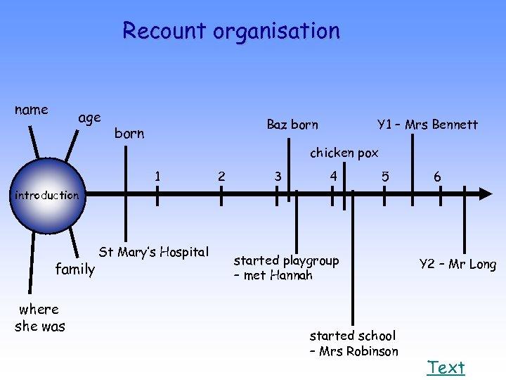 Recount organisation name age Baz born Y 1 – Mrs Bennett chicken pox 1