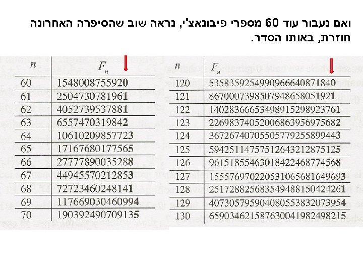 ואם נעבור עוד 06 מספרי פיבונאצ'י, נראה שוב שהסיפרה האחרונה חוזרת, באותו הסדר.