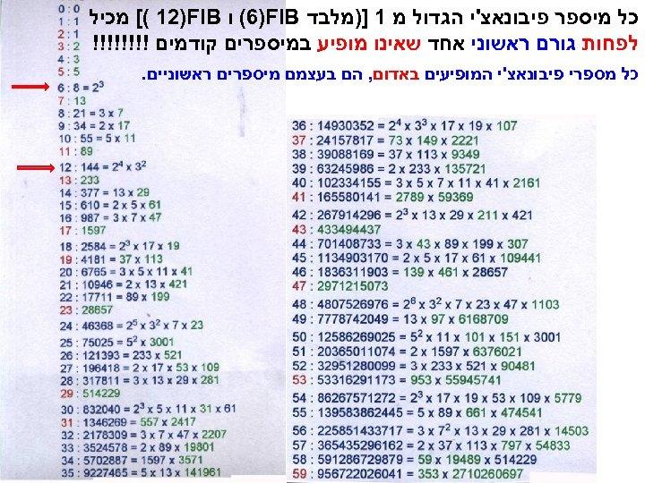 כל מיספר פיבונאצ'י הגדול מ 1 ])מלבד (6)FIB ו [( 12)FIB מכיל לפחות