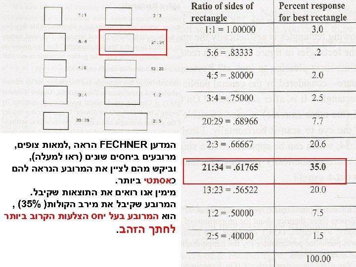 המדען FECHNER הראה , למאות צופים, מרובעים ביחסים שונים )ראו למעלה(, וביקש מהם