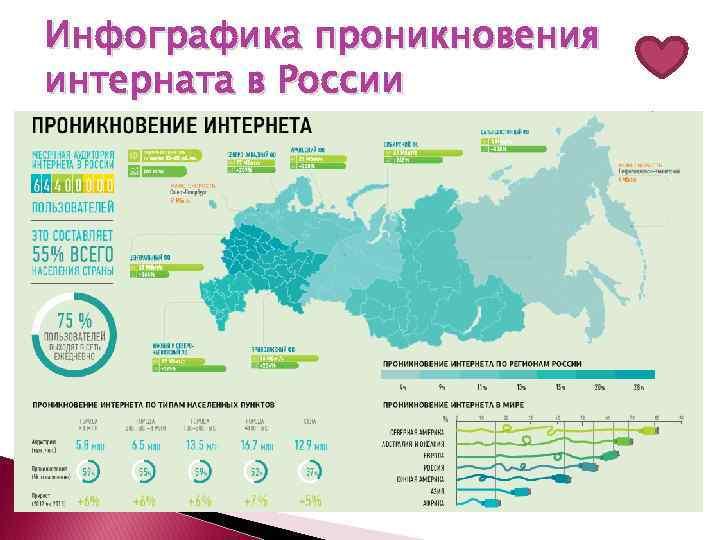 Инфографика проникновения интерната в России