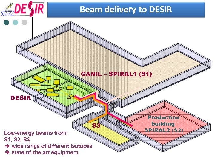Beam delivery to DESIR GANIL – SPIRAL 1 (S 1) DESIR S 3 Low-energy