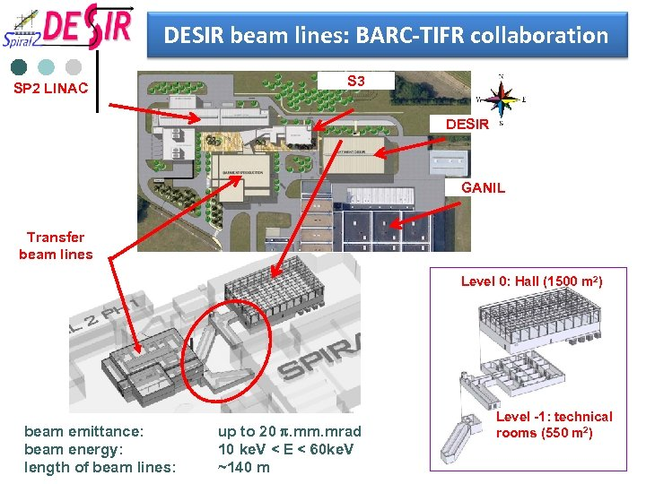 DESIR beam lines: BARC-TIFR collaboration SP 2 LINAC S 3 DESIR GANIL Production Transfer