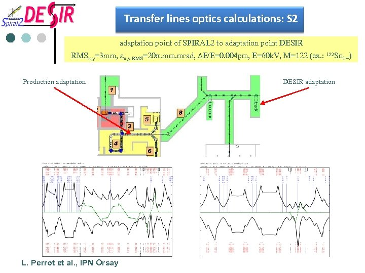 Transfer lines optics calculations: S 2 adaptation point of SPIRAL 2 to adaptation point
