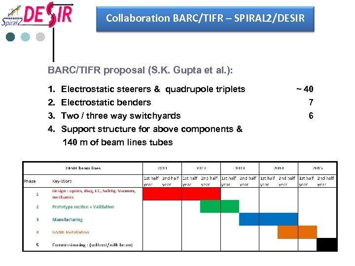 Collaboration BARC/TIFR – SPIRAL 2/DESIR BARC/TIFR proposal (S. K. Gupta et al. ): 1.