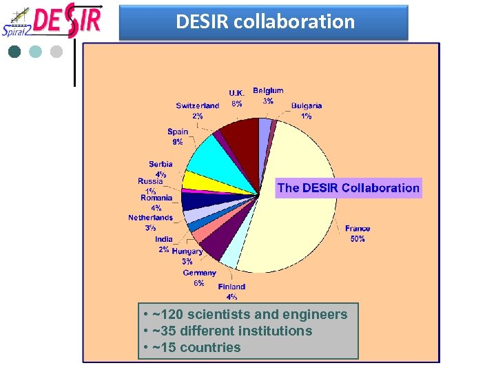 DESIR collaboration • ~120 scientists and engineers • ~35 different institutions • ~15 countries