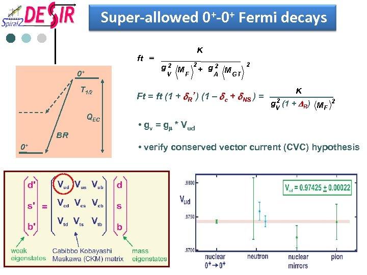 Super-allowed 0+-0+ Fermi decays ft = 0+ T 1/2 QEC BR 0+ K g