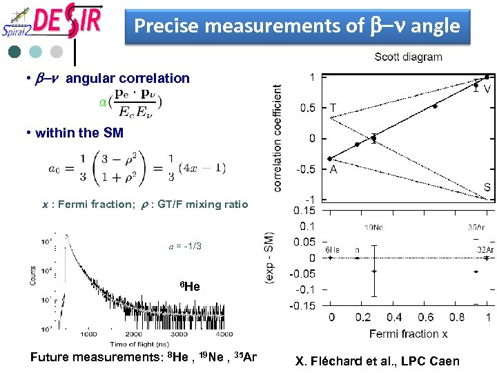 Precise measurements of b-n angle • b-n angular correlation • within the SM x