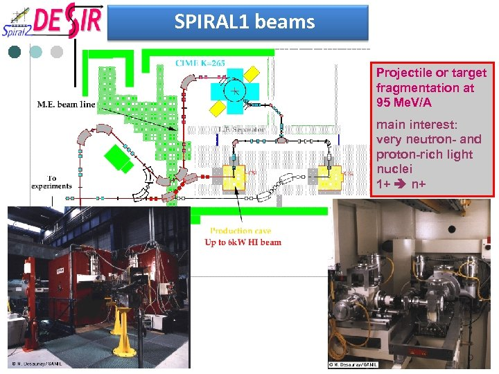 SPIRAL 1 beams Projectile or target fragmentation at 95 Me. V/A main interest: very