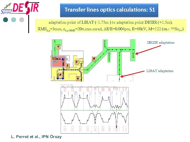 Transfer lines optics calculations: S 1 adaptation point of LIRAT (-1. 75 m )