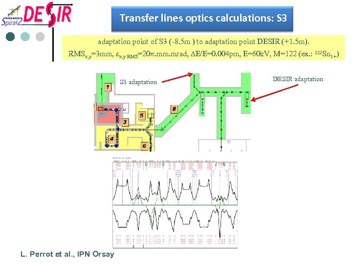Transfer lines optics calculations: S 3 adaptation point of S 3 (-8. 5 m