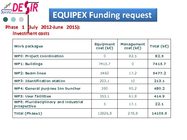 EQUIPEX Funding request Phase 1 (July 2012 -June 2015): investment costs Equipment cost (k€)