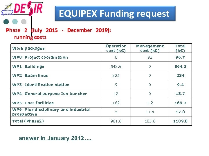 EQUIPEX Funding request Phase 2 (July 2015 - December 2019): running costs Work packages