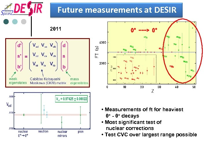Future measurements at DESIR 2011 • Measurements of ft for heaviest 0+ - 0+