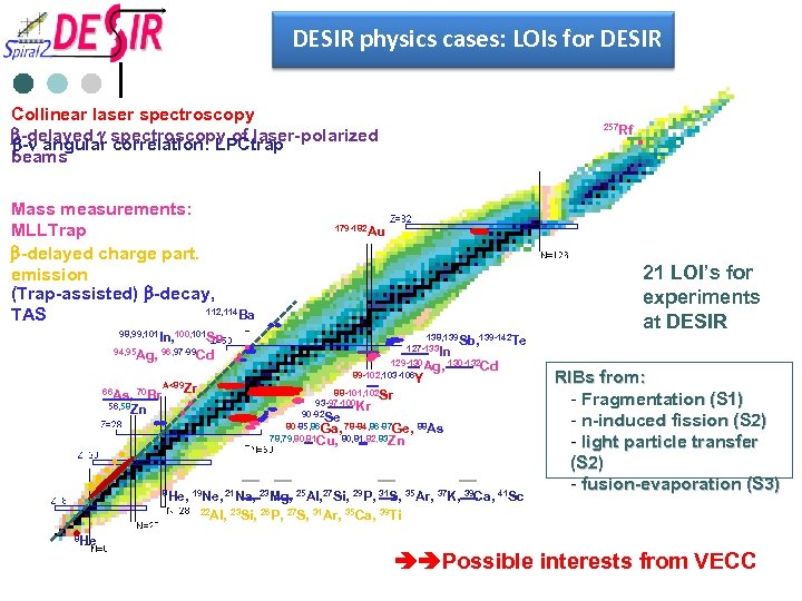 DESIR physics cases: LOIs for DESIR Collinear laser spectroscopy b-delayed g spectroscopy of laser-polarized