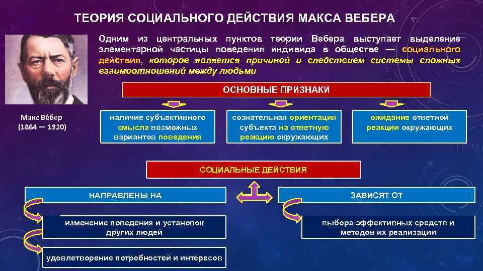 Политические Взгляды Вебера Шпаргалка
