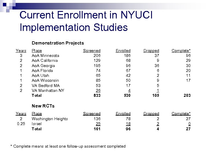 Current Enrollment in NYUCI Implementation Studies Demonstration Projects Years 3 2 2 1 1
