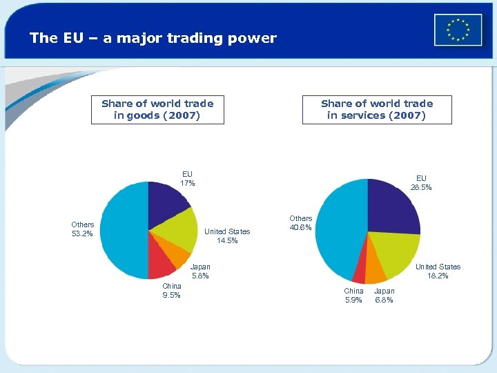 The EU – a major trading power Share of world trade in goods (2007)
