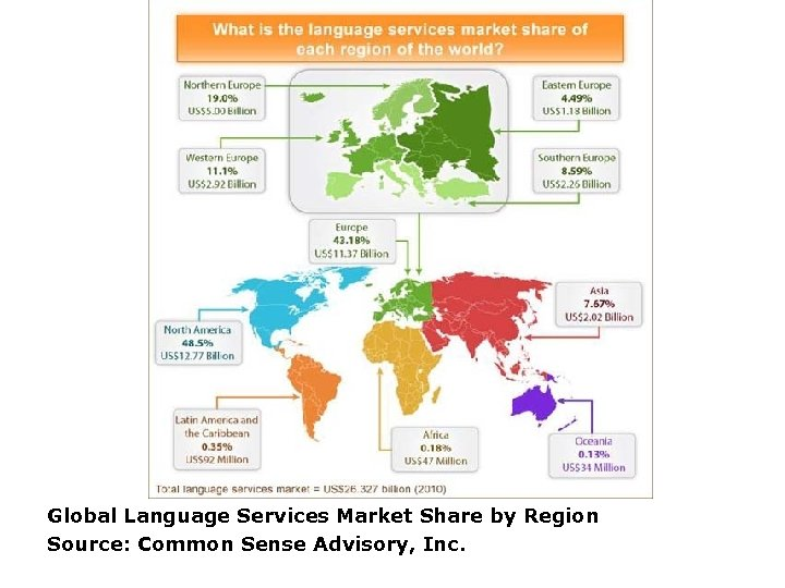 Global Language Services Market Share by Region Source: Common Sense Advisory, Inc.
