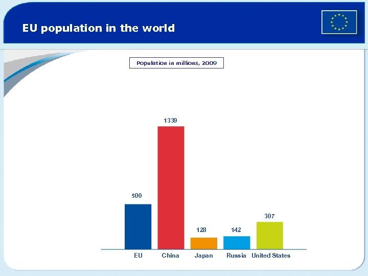 EU population in the world Population in millions, 2009 1339 500 307 128 EU
