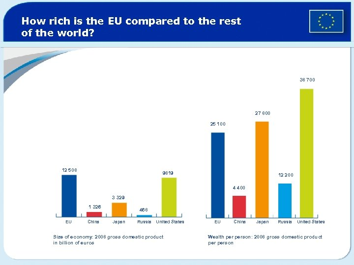 How rich is the EU compared to the rest of the world? 38 700