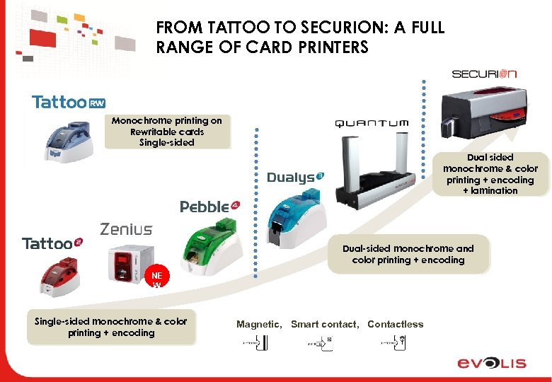 FROM TATTOO TO SECURION: A FULL RANGE OF CARD PRINTERS Monochrome printing on Rewritable