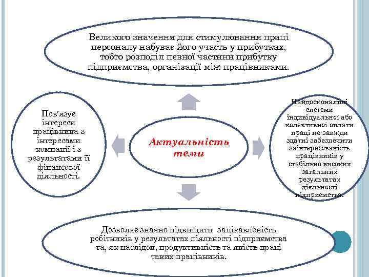 Великого значення для стимулювання праці персоналу набуває його участь у прибутках, тобто розподіл певної