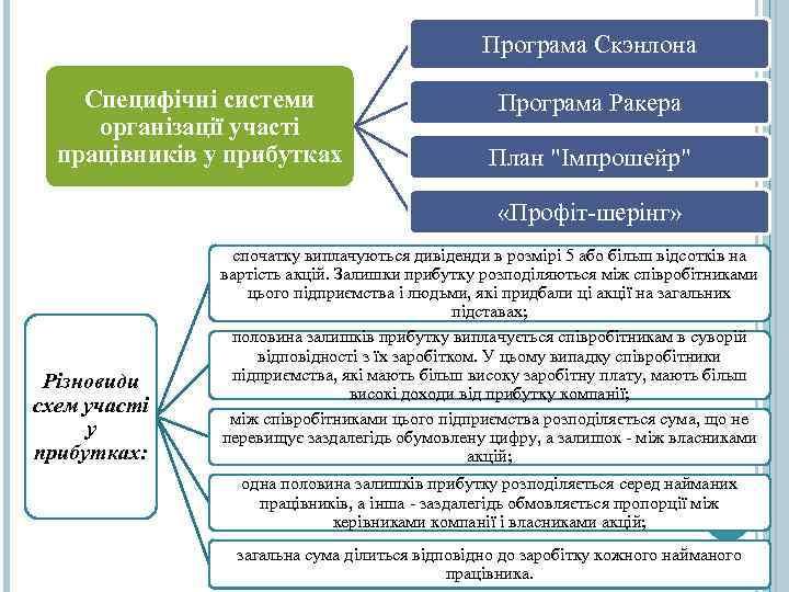 Програма Скэнлона Специфічні системи організації участі працівників у прибутках Програма Ракера План