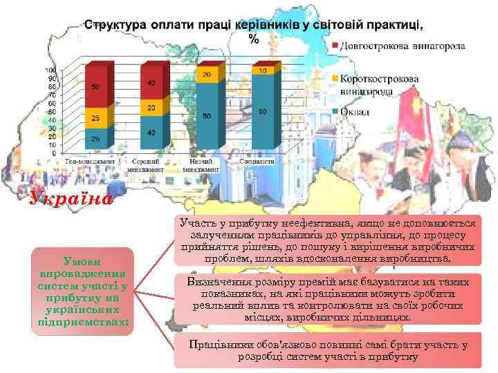 Україна Умови впровадження систем участі у прибутку на українських підприємствах: Участь у прибутку неефективна,
