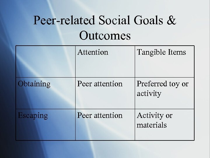 Peer-related Social Goals & Outcomes Attention Tangible Items Obtaining Peer attention Preferred toy or