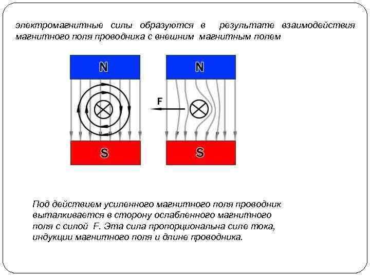 электромагнитные силы образуются в результате взаимодействия магнитного поля проводника с внешним магнитным полем Под