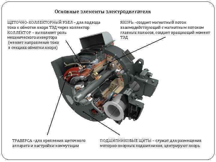 Основные элементы электродвигателя ЩЕТОЧНО-КОЛЛЕКТОРНЫЙ УЗЕЛ – для подвода тока к обмотке якоря ТЭД через