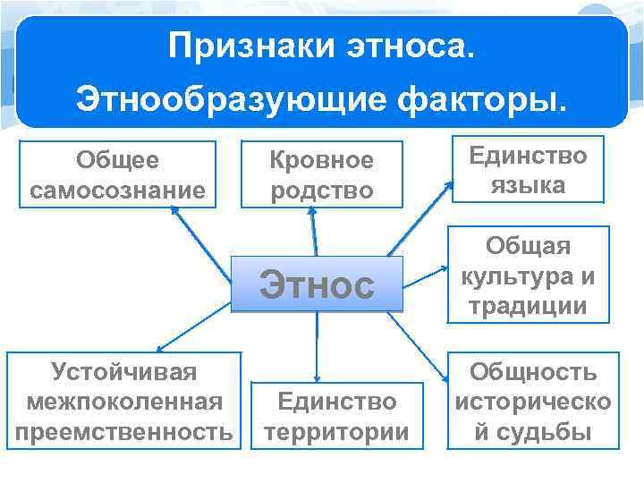 Признаки этноса. Этнообразующие факторы. Устойчивая межпоколенная преемственность Кровное родство Единство языка Этнос Общее самосознание