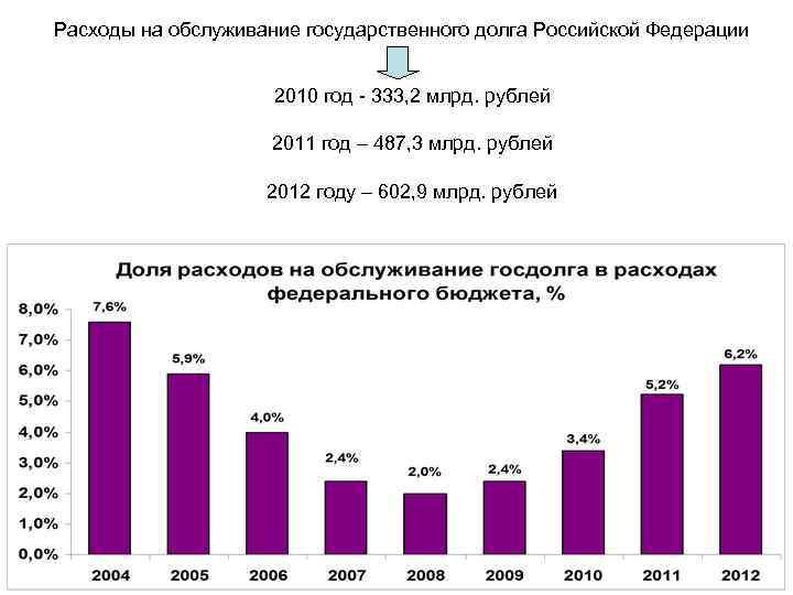 Расходы на обслуживание государственного долга Российской Федерации 2010 год - 333, 2 млрд. рублей