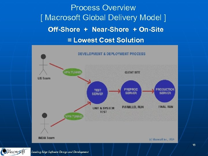 Process Overview [ Macrosoft Global Delivery Model ] Off-Shore + Near-Shore + On-Site =