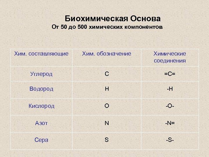 Биохимическая Основа От 50 до 500 химических компонентов Хим. составляющие Хим. обозначение Химические