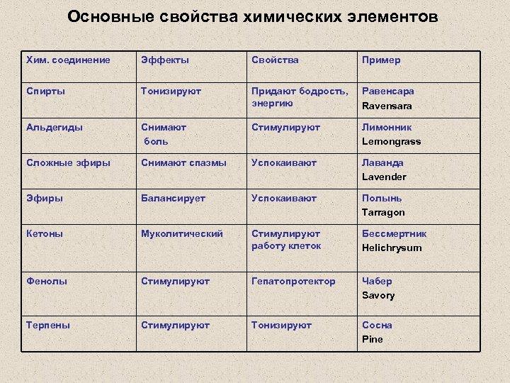 Основные свойства химических элементов Хим. соединение Эффекты Свойства Пример Спирты Тонизируют Придают бодрость, энергию