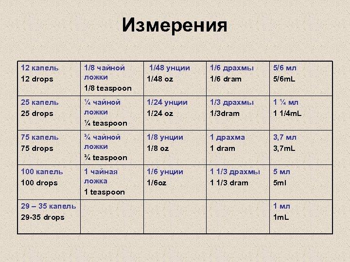 Измерения 12 капель 12 drops 1/8 чайной ложки 1/8 teaspoon 1/48 унции 1/48 oz