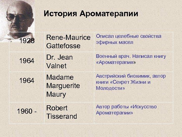 История Ароматерапии 1928 Rene-Maurice Gattefosse Описал целебные свойства эфирных масел 1964 Dr. Jean Valnet