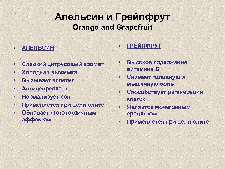 Апельсин и Грейпфрут Orange and Grapefruit • АПЕЛЬСИН • ГРЕЙПФРУТ • • Сладкий цитрусовый