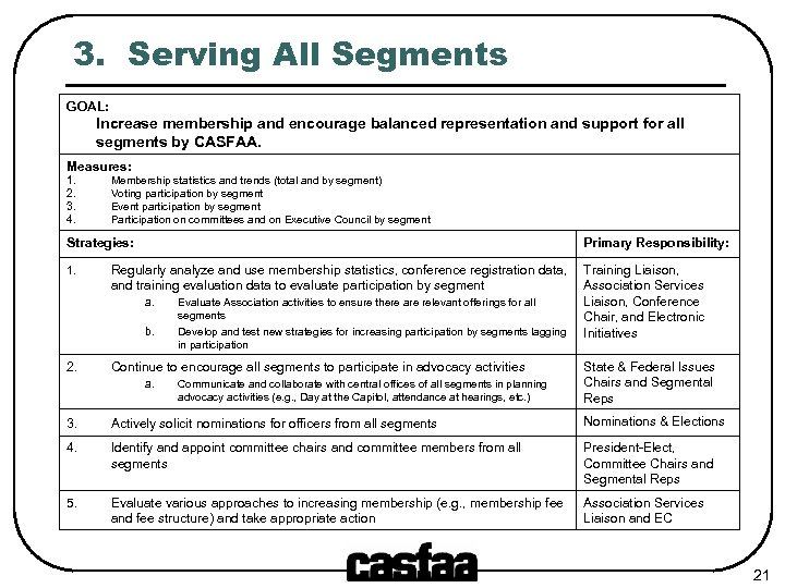 3. Serving All Segments GOAL: Increase membership and encourage balanced representation and support for