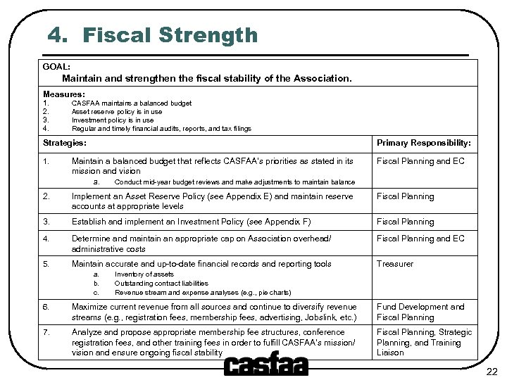4. Fiscal Strength GOAL: Maintain and strengthen the fiscal stability of the Association. Measures:
