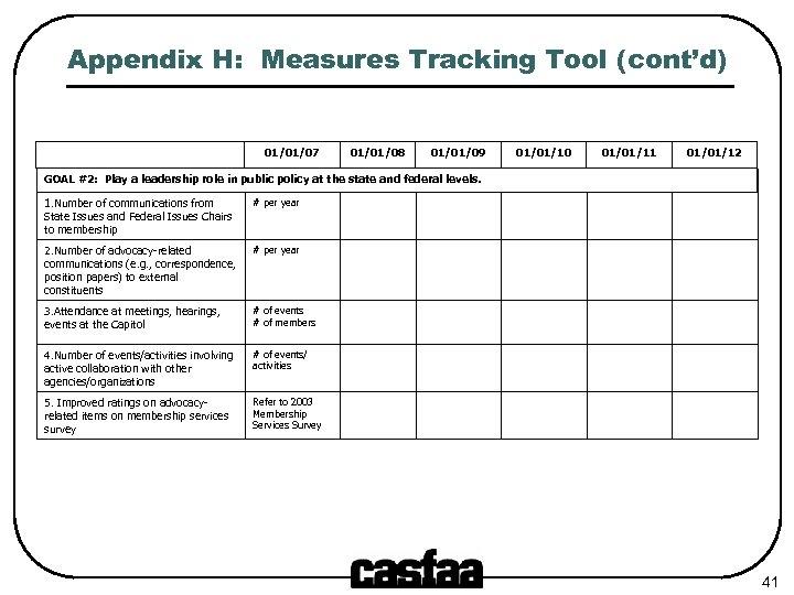 Appendix H: Measures Tracking Tool (cont'd) 01/01/07 01/01/08 01/01/09 01/01/10 01/01/11 01/01/12 GOAL #2: